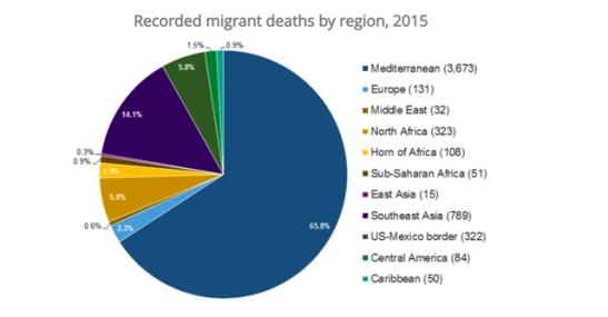 Dead Migrants