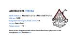 accoglienzafredda13-14ridic